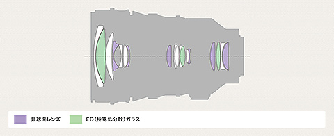 y_SELP18110G_lenscomposition.jpg